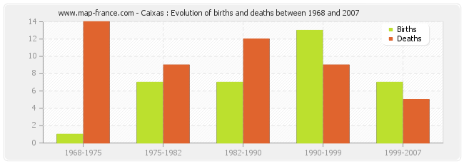 Caixas : Evolution of births and deaths between 1968 and 2007