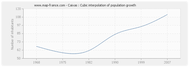 Caixas : Cubic interpolation of population growth