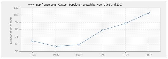 Population Caixas