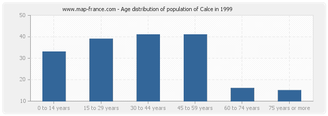 Age distribution of population of Calce in 1999