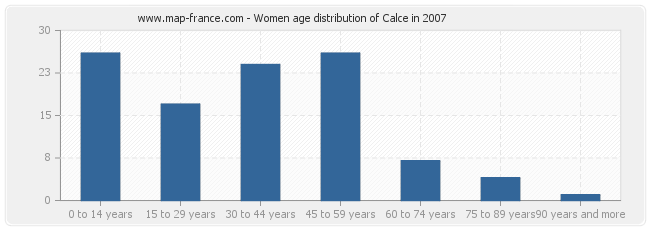 Women age distribution of Calce in 2007