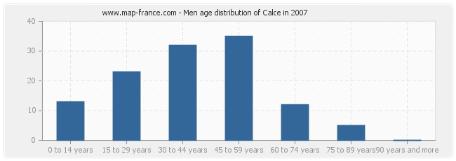 Men age distribution of Calce in 2007
