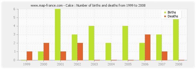 Calce : Number of births and deaths from 1999 to 2008