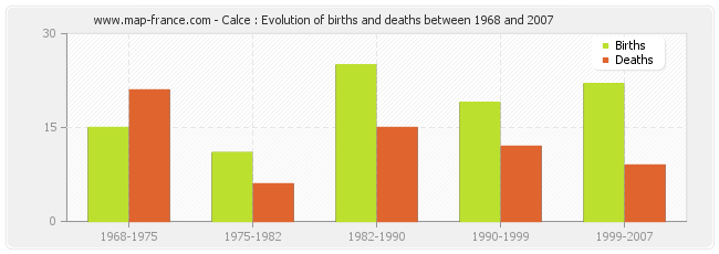 Calce : Evolution of births and deaths between 1968 and 2007