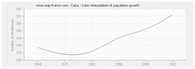 Calce : Cubic interpolation of population growth