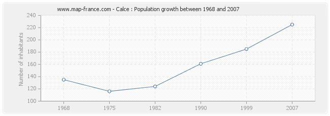 Population Calce
