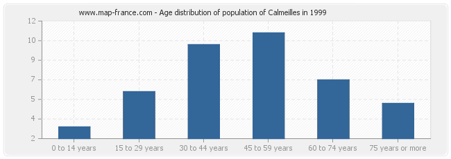 Age distribution of population of Calmeilles in 1999
