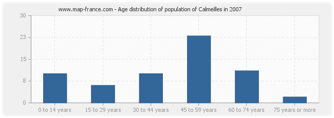 Age distribution of population of Calmeilles in 2007