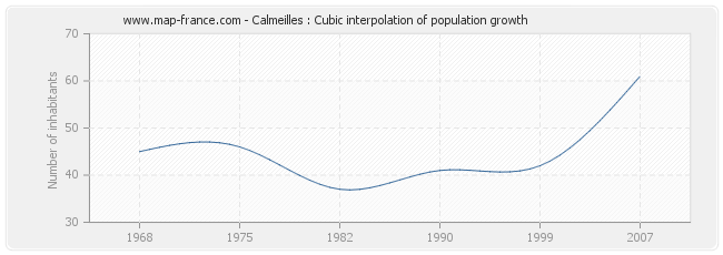 Calmeilles : Cubic interpolation of population growth