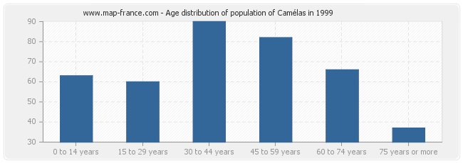 Age distribution of population of Camélas in 1999