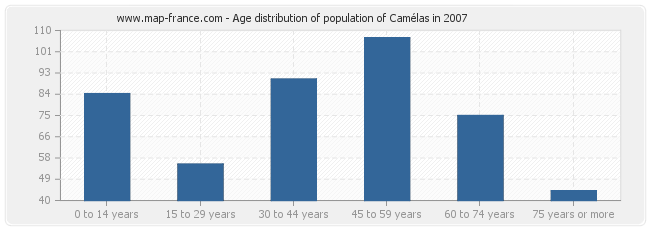 Age distribution of population of Camélas in 2007