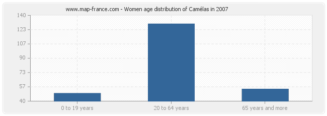 Women age distribution of Camélas in 2007