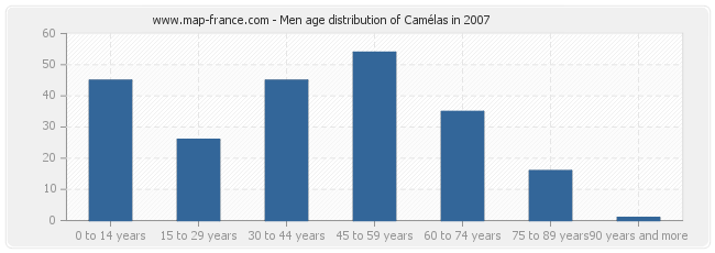 Men age distribution of Camélas in 2007