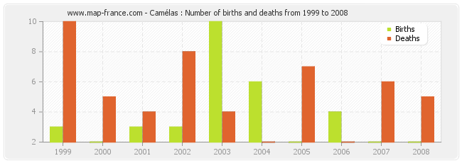 Camélas : Number of births and deaths from 1999 to 2008