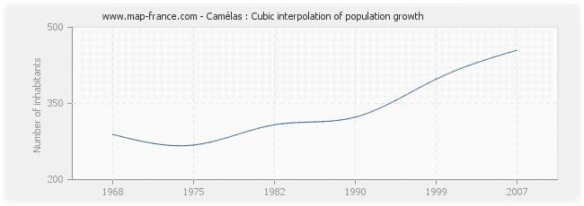 Camélas : Cubic interpolation of population growth