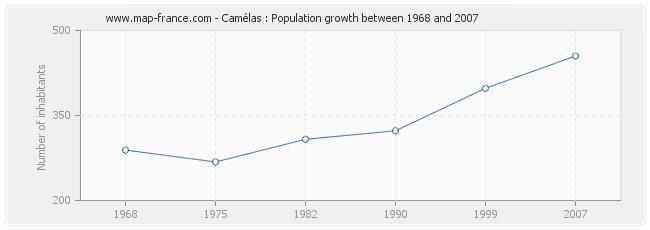 Population Camélas