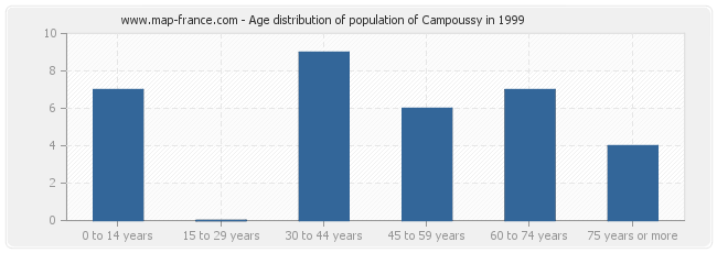 Age distribution of population of Campoussy in 1999
