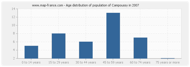 Age distribution of population of Campoussy in 2007