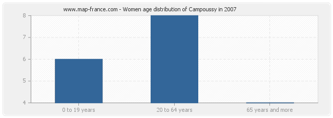 Women age distribution of Campoussy in 2007