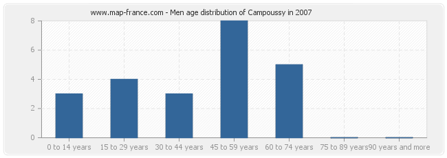 Men age distribution of Campoussy in 2007