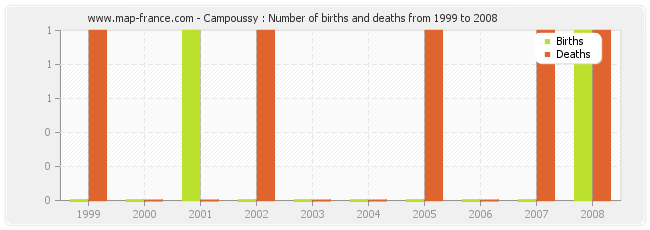 Campoussy : Number of births and deaths from 1999 to 2008