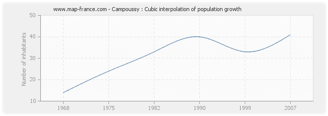 Campoussy : Cubic interpolation of population growth