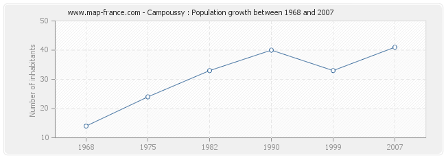 Population Campoussy