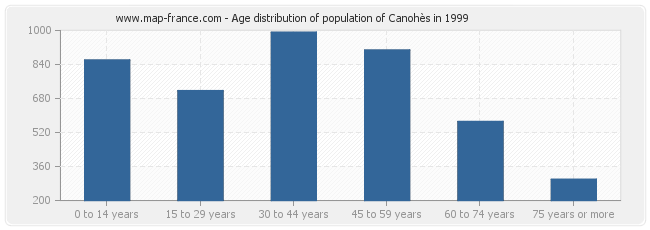 Age distribution of population of Canohès in 1999
