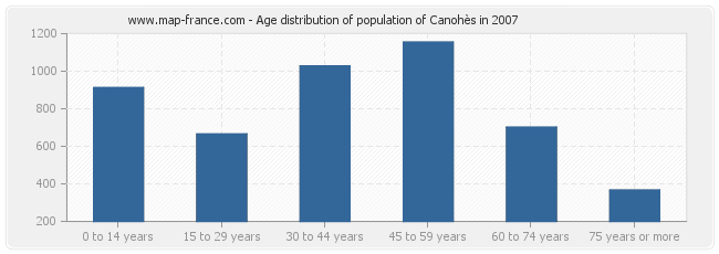 Age distribution of population of Canohès in 2007