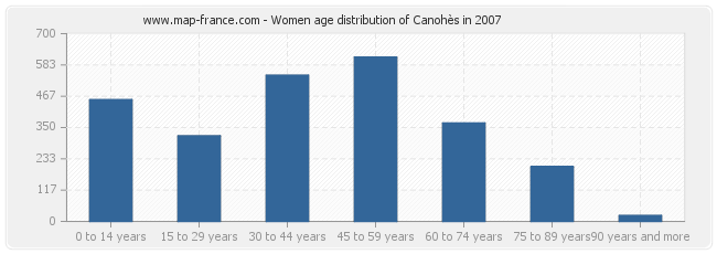 Women age distribution of Canohès in 2007