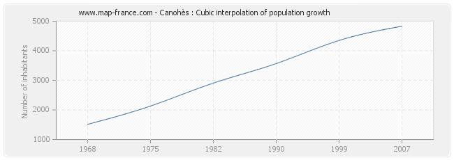 Canohès : Cubic interpolation of population growth