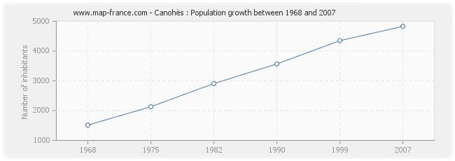 Population Canohès