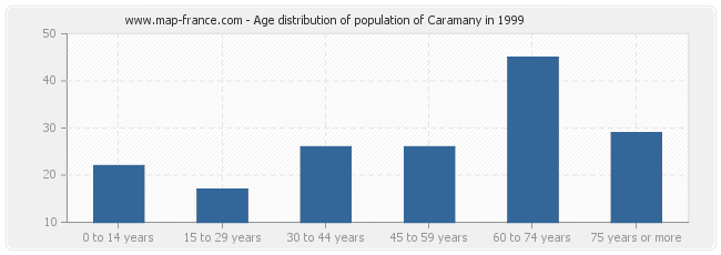 Age distribution of population of Caramany in 1999