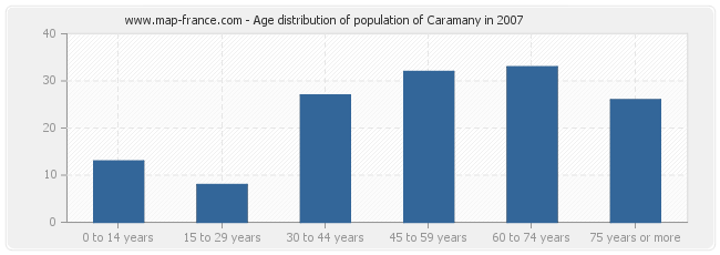 Age distribution of population of Caramany in 2007