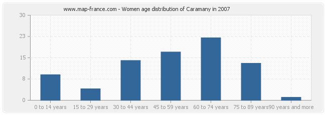 Women age distribution of Caramany in 2007