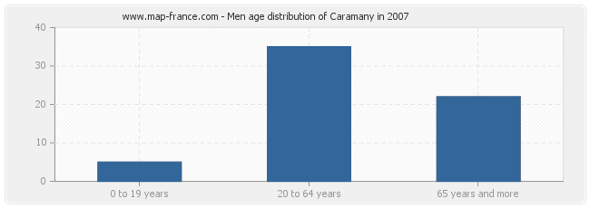 Men age distribution of Caramany in 2007