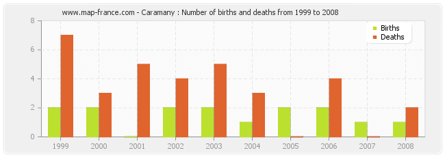 Caramany : Number of births and deaths from 1999 to 2008