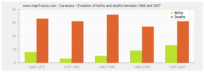 Caramany : Evolution of births and deaths between 1968 and 2007