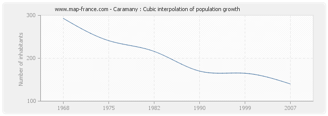 Caramany : Cubic interpolation of population growth