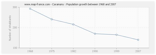 Population Caramany