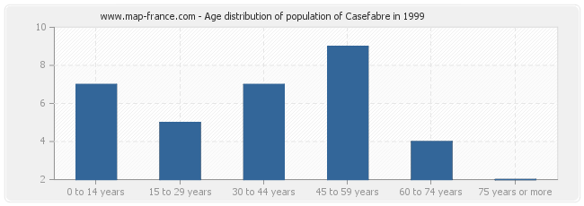Age distribution of population of Casefabre in 1999