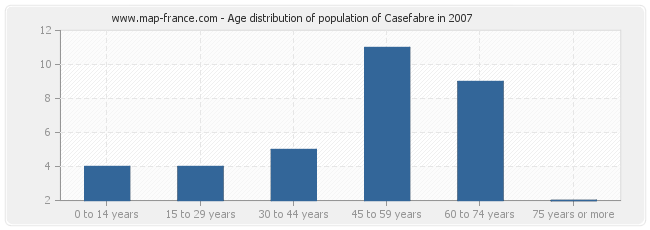 Age distribution of population of Casefabre in 2007