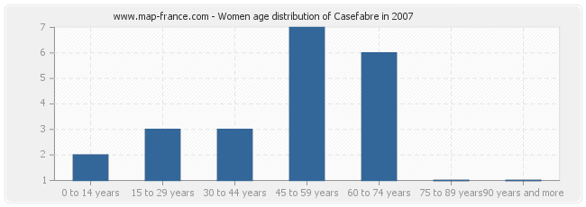 Women age distribution of Casefabre in 2007