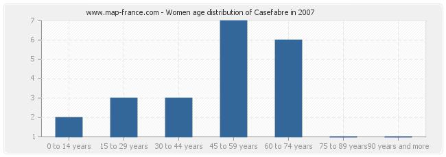 Women age distribution of Casefabre in 2007