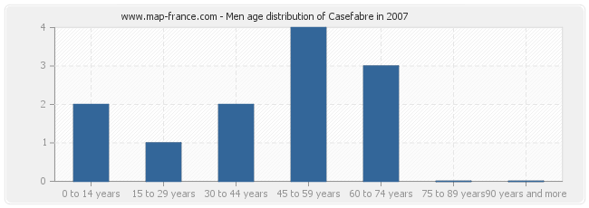 Men age distribution of Casefabre in 2007