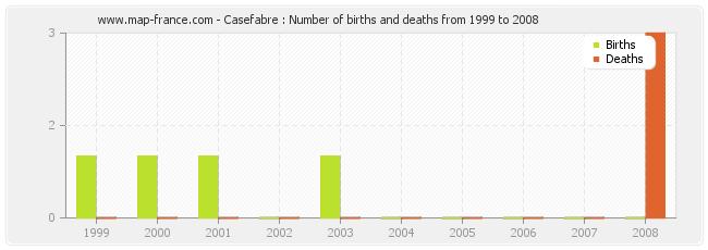 Casefabre : Number of births and deaths from 1999 to 2008