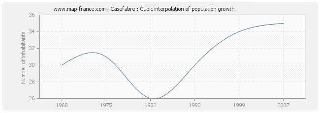 Casefabre : Cubic interpolation of population growth