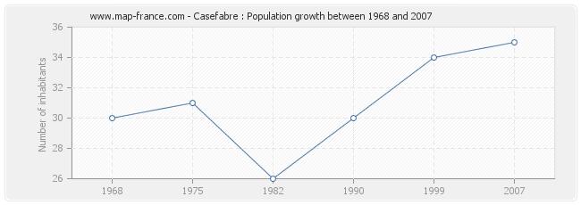 Population Casefabre