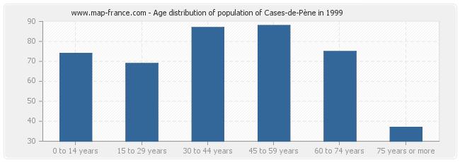 Age distribution of population of Cases-de-Pène in 1999