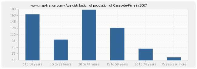 Age distribution of population of Cases-de-Pène in 2007